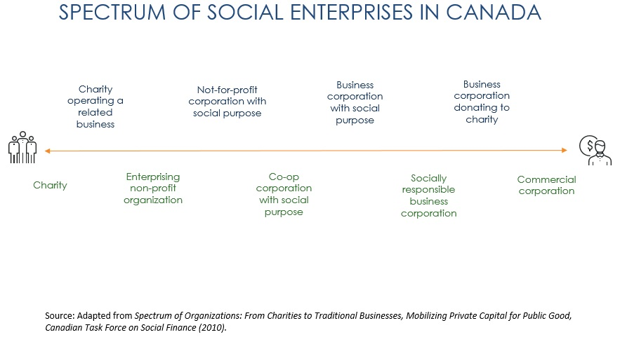 Start, build, and grow a social enterprise: Start your