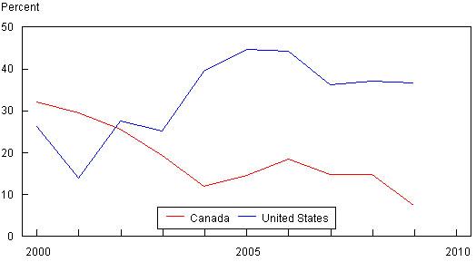 Description of Figure 8. Source: Statistics Canada and U.S. Department of C