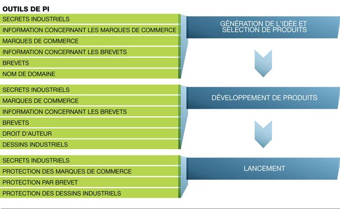 Conception Recherche Et Développement De Produits Industrie