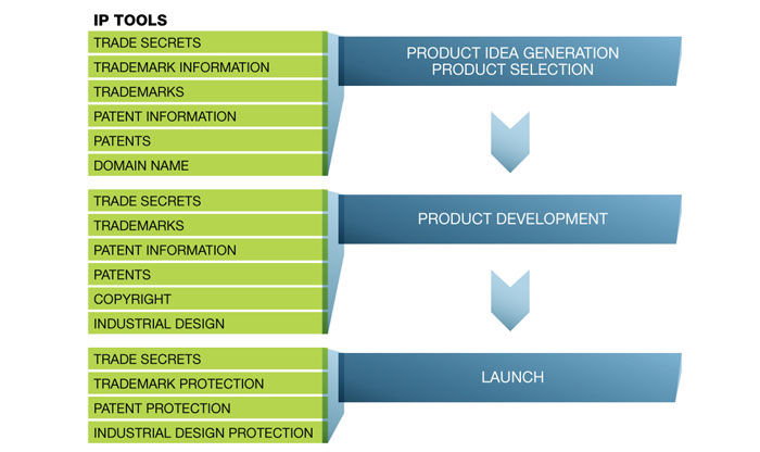 Product design, research and development - Specialized design services
