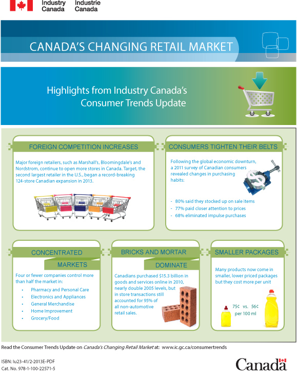 Highlights from Industry Canada's Consumer Trends Update - Office of
