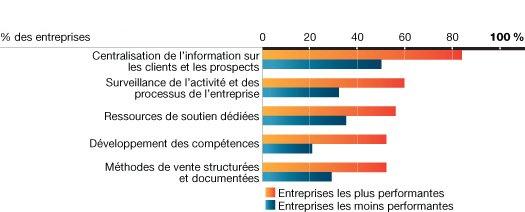 Figure 17 – processus de grc des entreprises les plus performantes