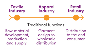 Archived — A Canadian approach to the apparel global value chain