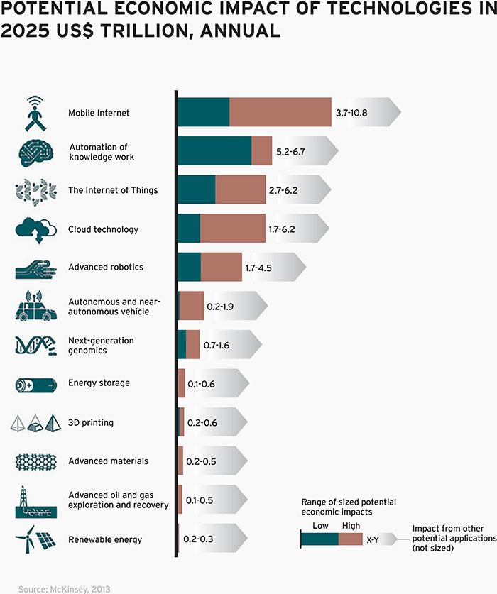 c174496f74e6 Potential economic impact of disruptive technologies in 2025 US$ trillion,  annual