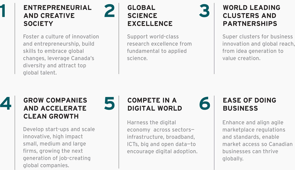 e5cb7b9f1ee8 Innovation for a Better Canada: What You Told Us - Innovation for a ...
