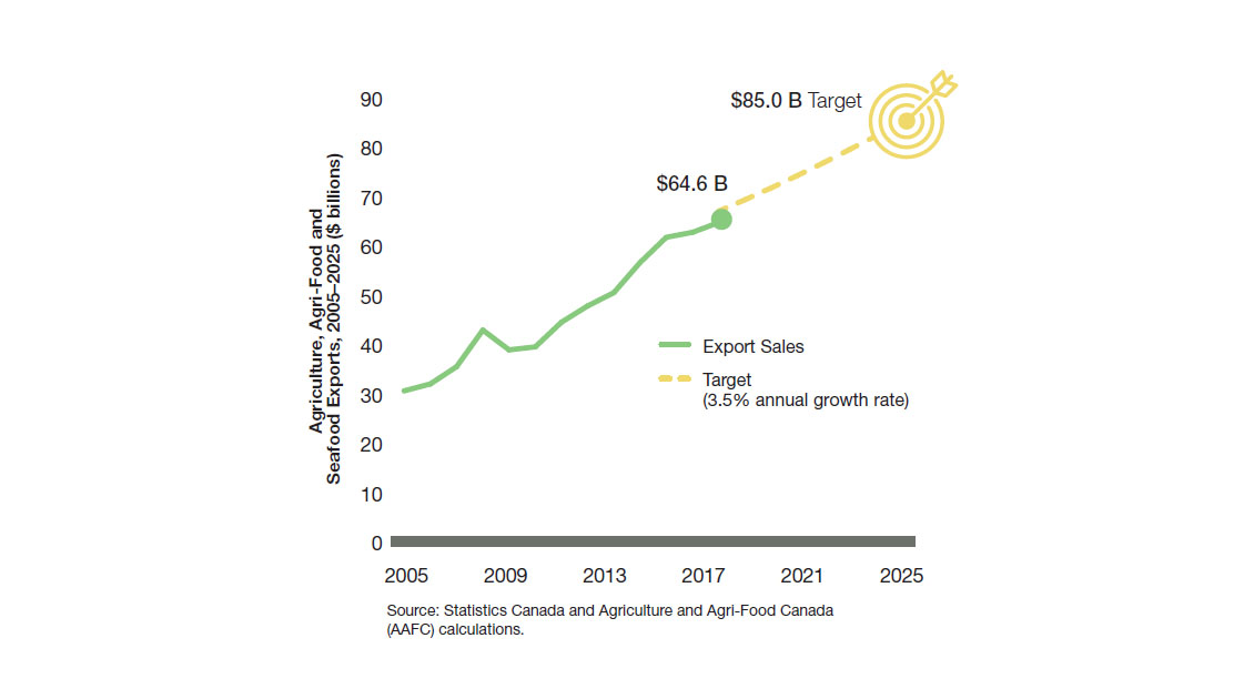 Report of Canada's Economic Strategy Tables: Agri-food - Economic