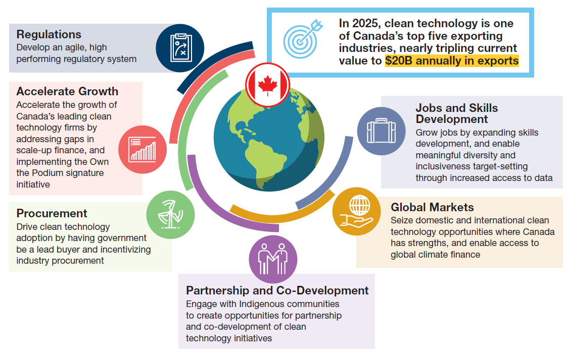 Report from Canada's Economic Strategy Tables: Clean