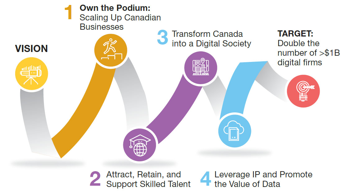 Report from Canada's Economic Strategy Tables: Digital