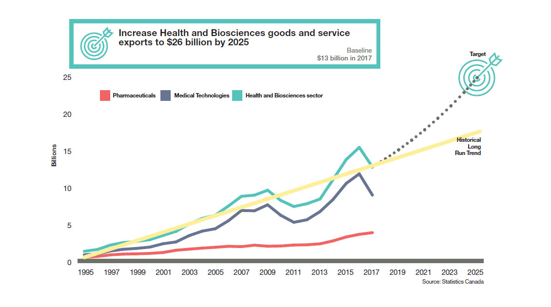Report from Canada's Economic Strategy Tables: Health and