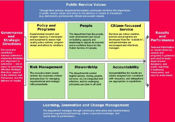 Archived Audit Of The Management Control Framework Mcf