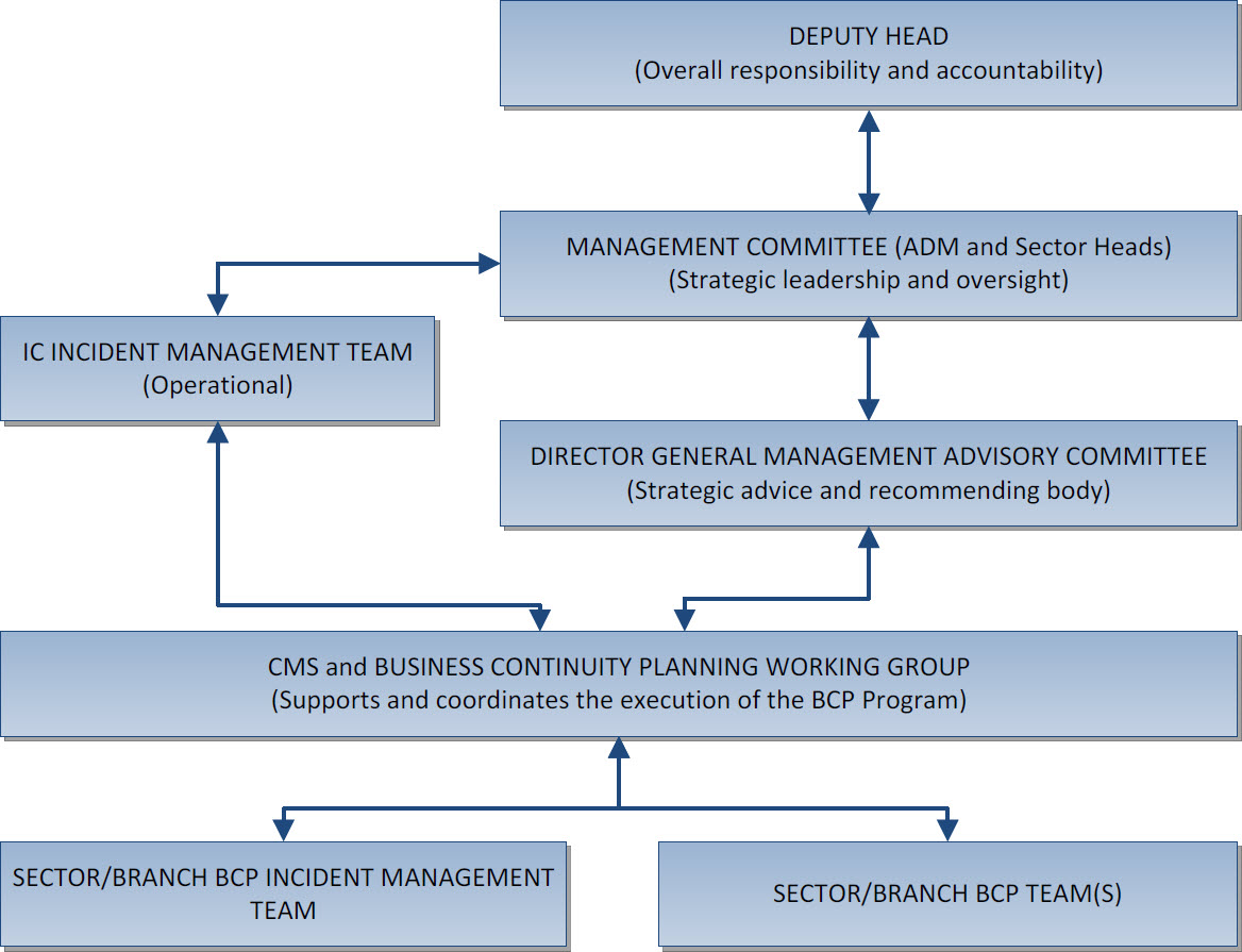 Audit of business continuity planning program audits and evaluations figure 1 ic bcp program governance structure flashek Image collections