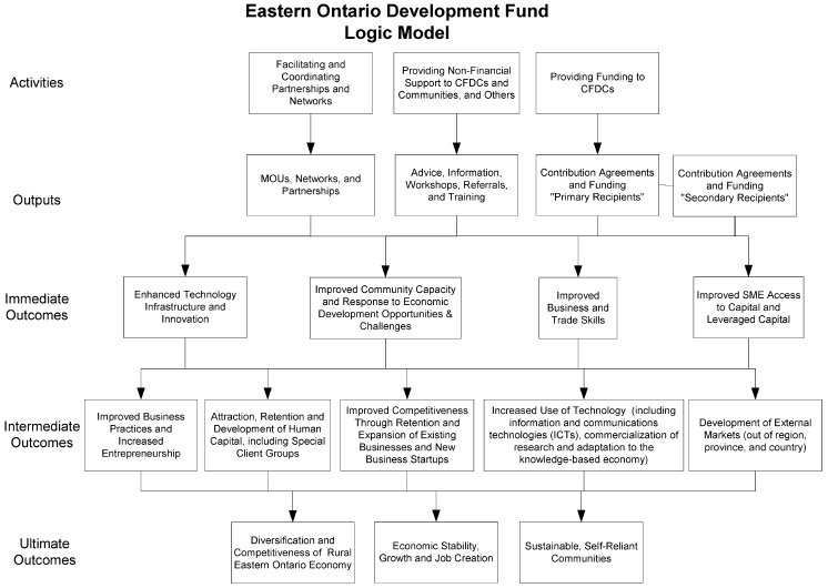 archived — formative evaluation of the eastern ontario economic, Modern powerpoint