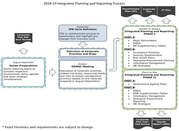 Audit of Integrated Risk Management Final Report - Audits