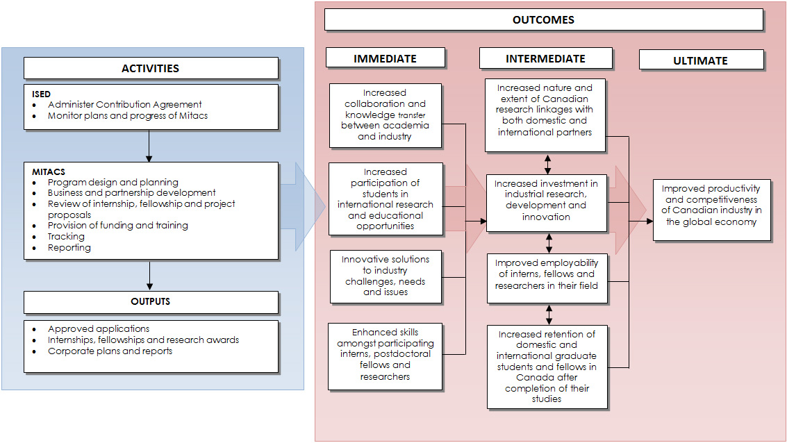 Evaluation of ISED's contribution to Mitacs - Audits and