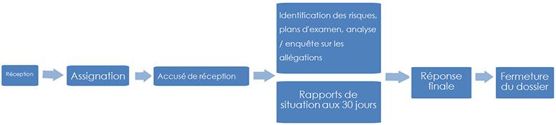 diagrama de fluxo do proceso de procesamento de reclamacións ( A descrición detallada é despois da imaxe)'Aperçu du processus de traitement des plaintes (la description détaillée se trouve après l'image)