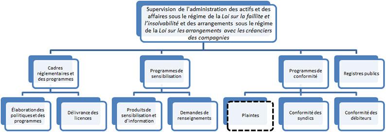 diagrama de fluxo da vista previa dos programas BSF (a descrición detallada é despois da imaxe)'Aperçu des programmes du BSF (la description détaillée se trouve après l'image)