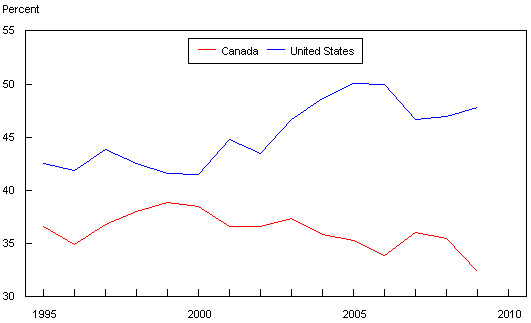 Figure 5 Canada US Comparison Of Gross Margins Percentage Total