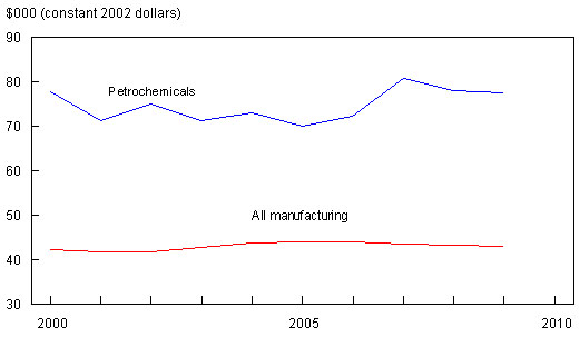 Petrochemicals Industrial Profile - Canadian chemical industry