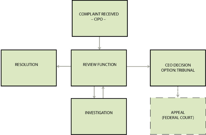 Archived modernizing the ip communitypage 7 of 15 canadian below is a figure depicting the proposed process for resolving complaints about an agent altavistaventures Images