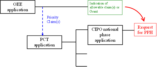requirements and procedures to file a request to cipo for the pph