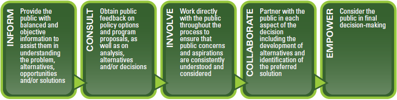 what are the main obstacles to implementing socially responsible policies