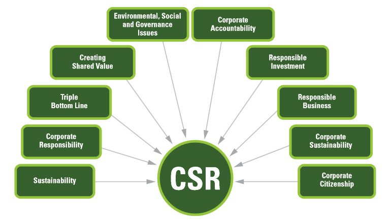 corporate social responsibility advantages Making the most of corporate social responsibility about its dual objectives—benefiting business and society—and the range of potential benefits in each.