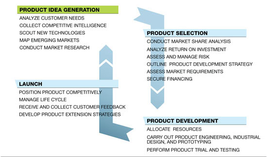 Product Design Research And Development Specialized Design Services