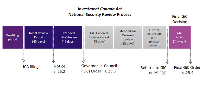 Annual report - Investment Canada Act