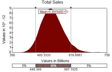 assigning probability distributions