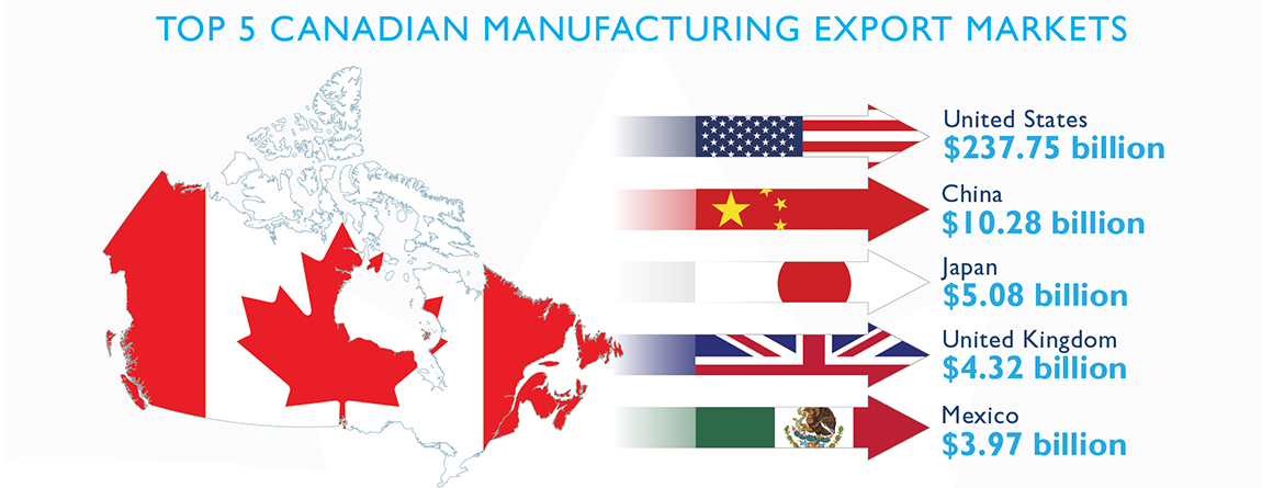 Whats the best company for importing vehicles to canada?