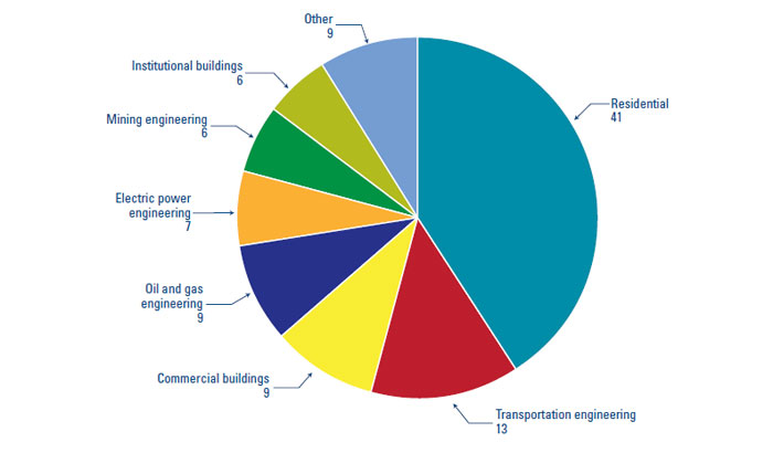 Figure 13 Share Of Growth In Canadian Construction Spending Between 2011 And 2000 Percentage A Variety Domestic Sources Have Driven The Industrys