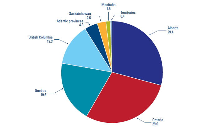 Provincial Share Of Canadian Total In Percentage For 2010 The Industrys Revenues Are Highly Concentrated Four Provinces
