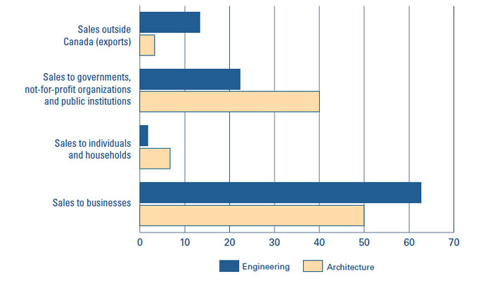 Best practices of Canadian engineering and architectural firms ...
