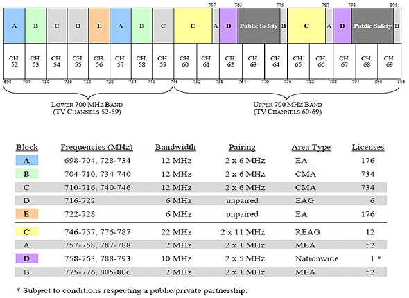 Figure 5.1 - U.S. Band plan for the 700 MHz band (the link to the long ...
