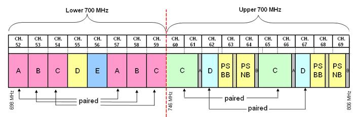 700MHz-annexe2-1-eng.jpg